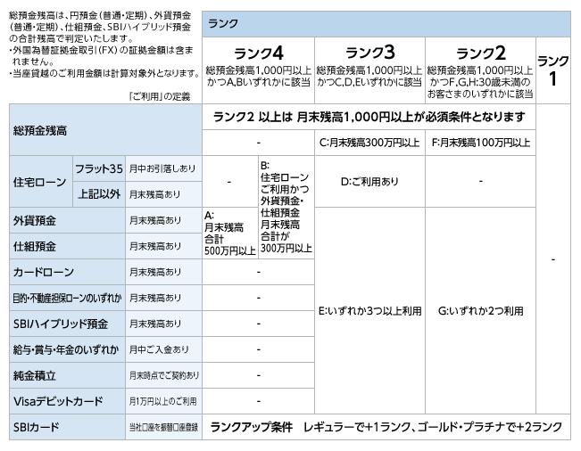 住信SBIネット銀行 スマートプログラム ランク判定