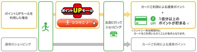三井住友カード ワールドプレゼント お店で貯める